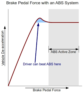 ABS Brake Force with Increasing Pedal Pressure