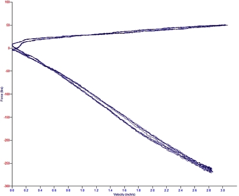 A FV Plot from a Koni Yellow
