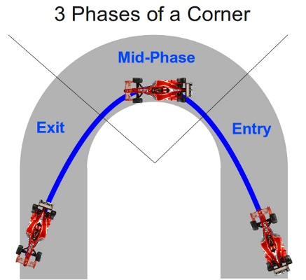 Phases of a Corner