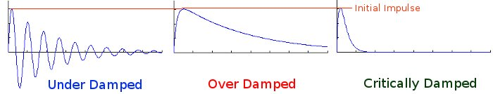 Under Damped - Over Damped - Critically Damped