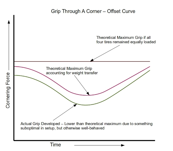 Theoretical Grip through a Corner - Offset Curve