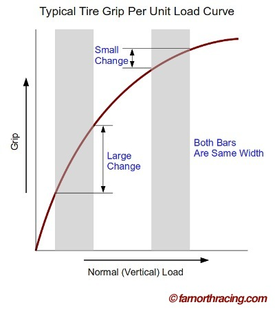 Tire Load Curve