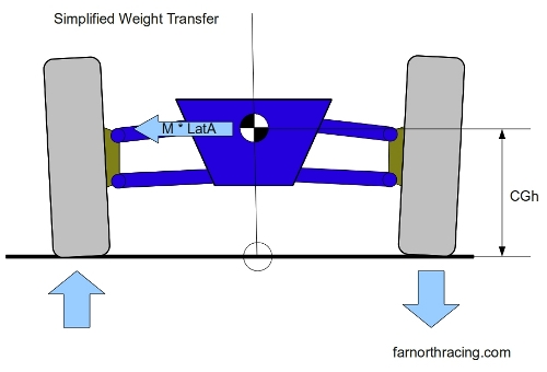 Simplified Weight Transfer