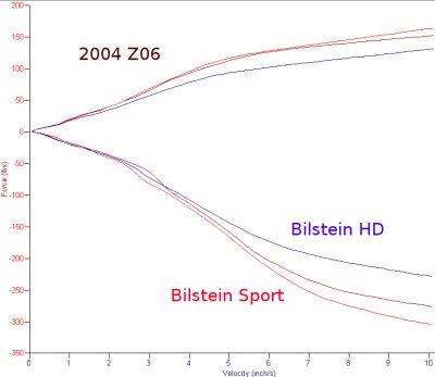 Bilstein Sport vs hd Looks Like The Bilstein hd is